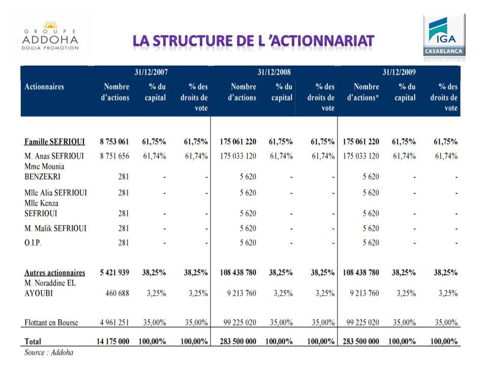 La structure de l 'actionnariat