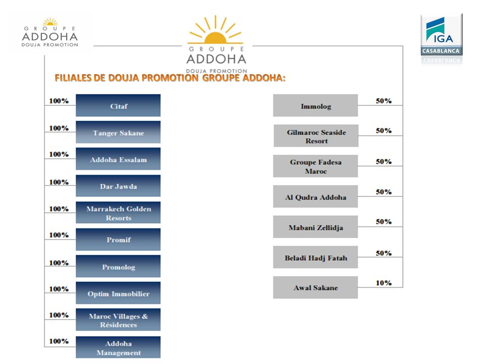 FILIALES DE DOUJA PROMOTION GROUPE ADDOHA: