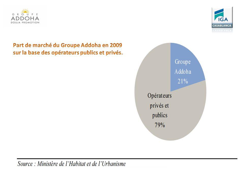 Part de marché du Groupe Addoha en 2009 sur la base des opérateurs publics et privés.