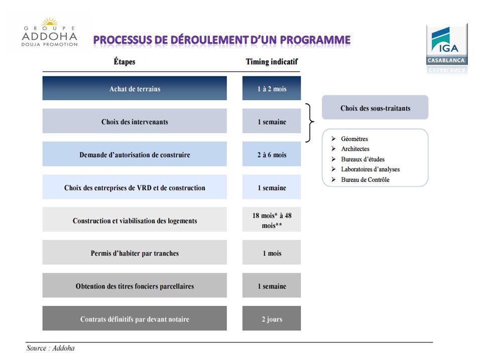Processus de déroulement d'un programme