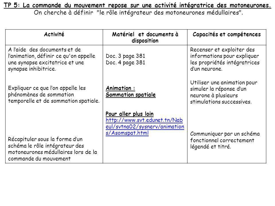 Matériel et documents à disposition Capacités et compétences