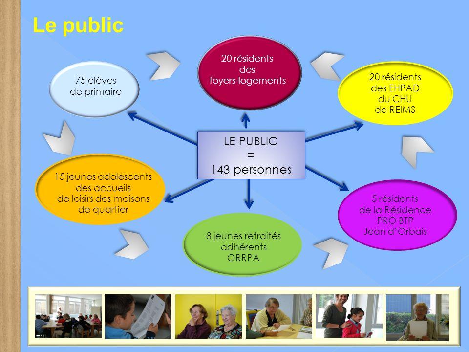 Le public LE PUBLIC = 143 personnes 20 résidents des foyers-logements