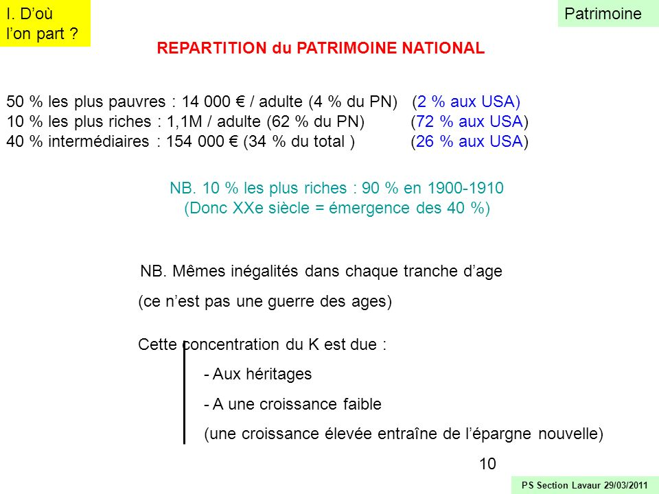 REPARTITION du PATRIMOINE NATIONAL
