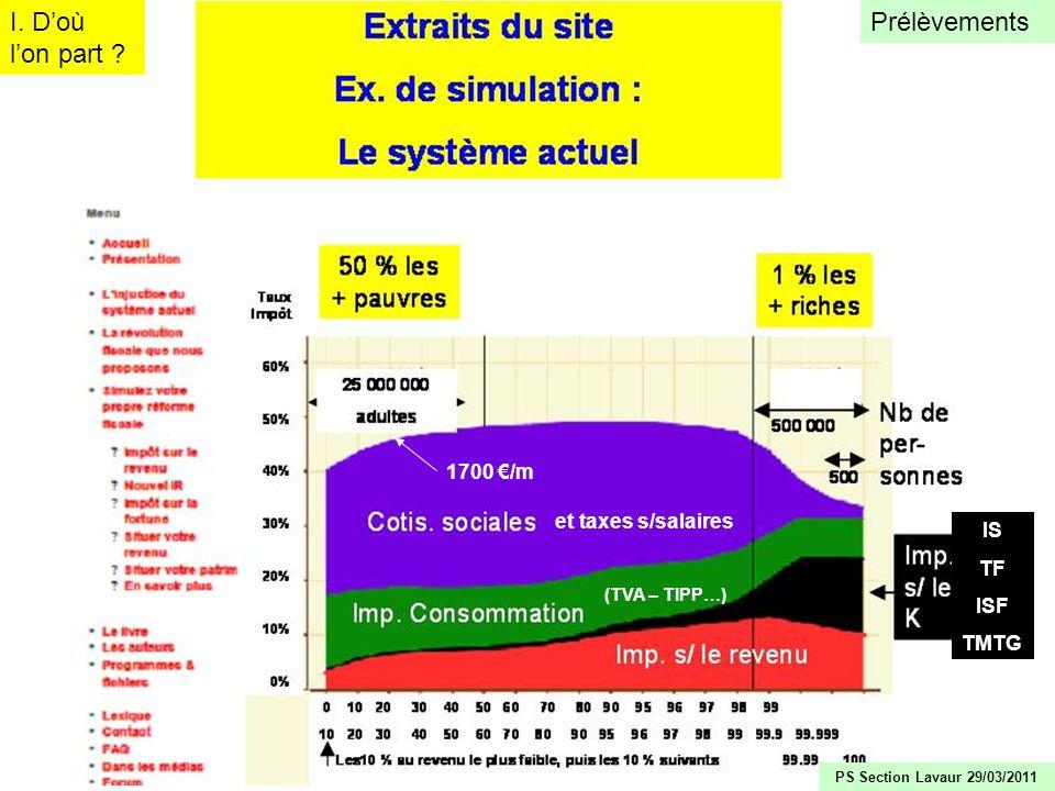 I. D'où l'on part Prélèvements 1700 €/m et taxes s/salaires IS TF