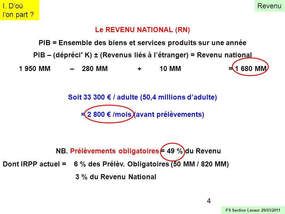 Le REVENU NATIONAL (RN)