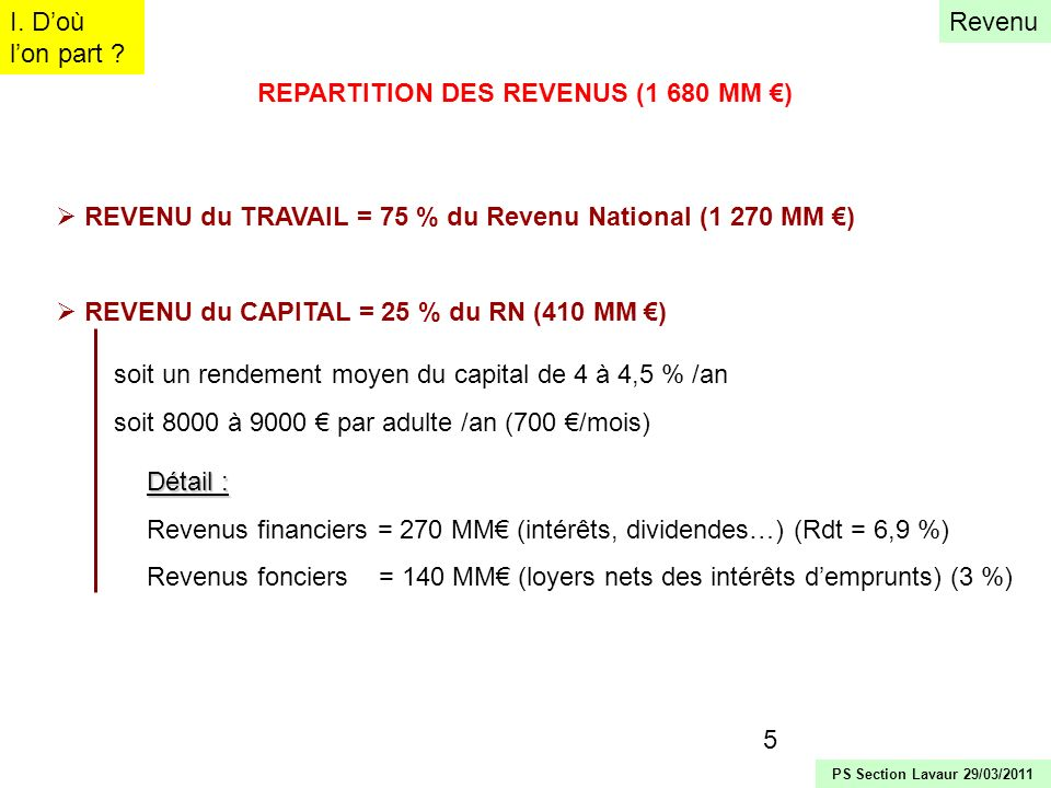 REPARTITION DES REVENUS (1 680 MM €)