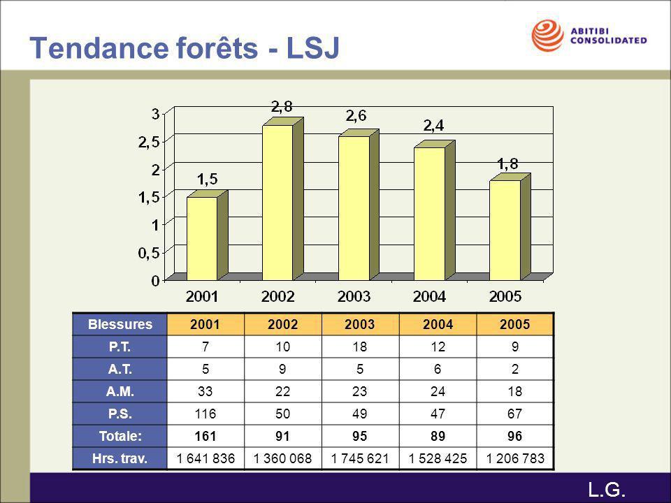 Tendance forêts - LSJ L.G. Blessures 2001 2002 2003 2004 2005 P.T. 7