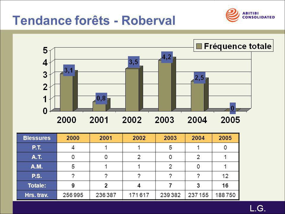 Tendance forêts - Roberval