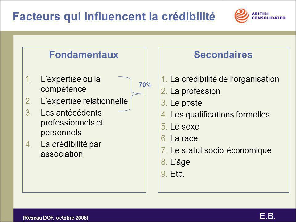 Facteurs qui influencent la crédibilité