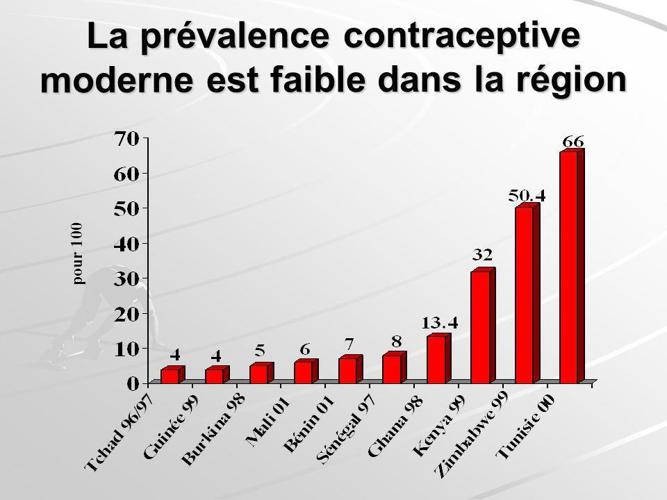 La prévalence contraceptive moderne est faible dans la région