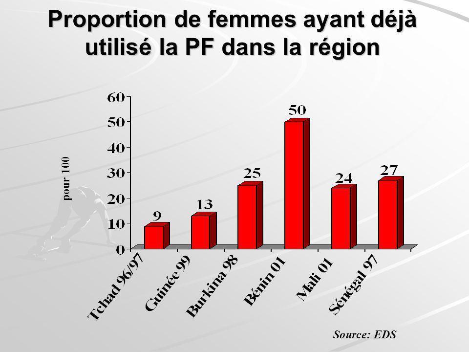 Proportion de femmes ayant déjà utilisé la PF dans la région