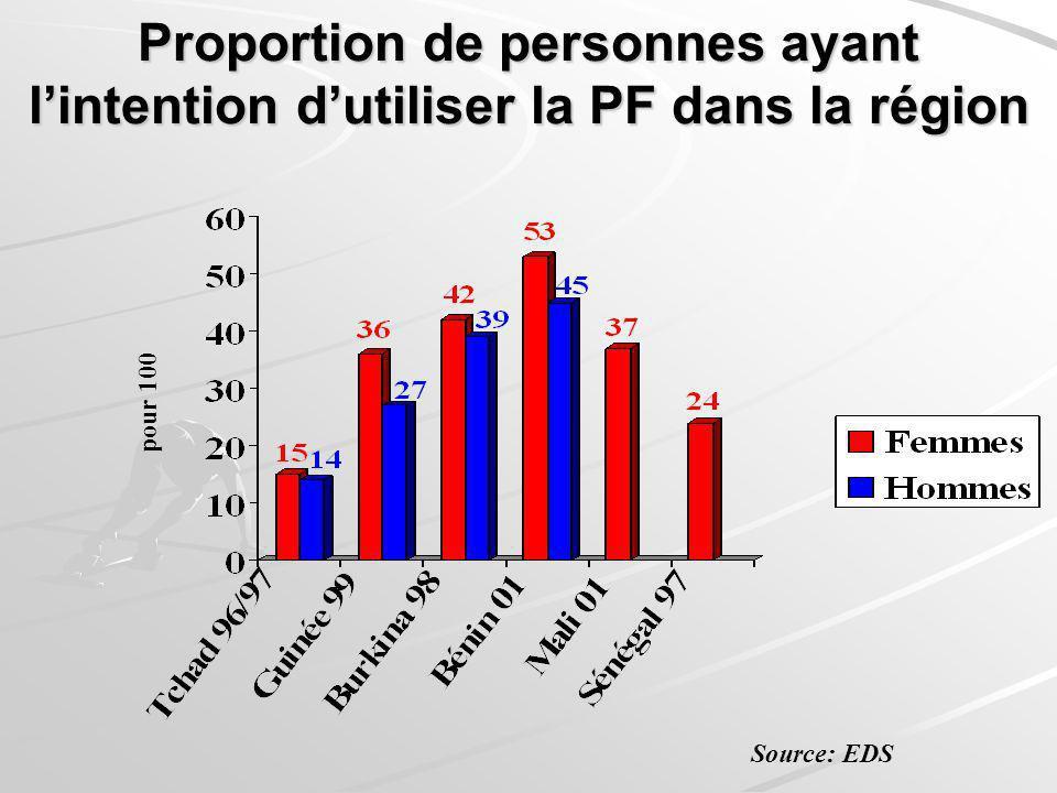 Proportion de personnes ayant l'intention d'utiliser la PF dans la région