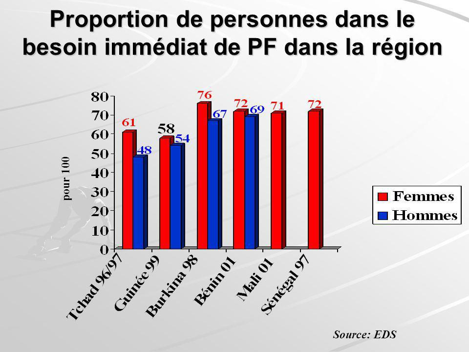 Proportion de personnes dans le besoin immédiat de PF dans la région