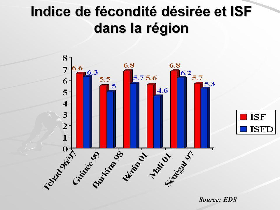 Indice de fécondité désirée et ISF dans la région