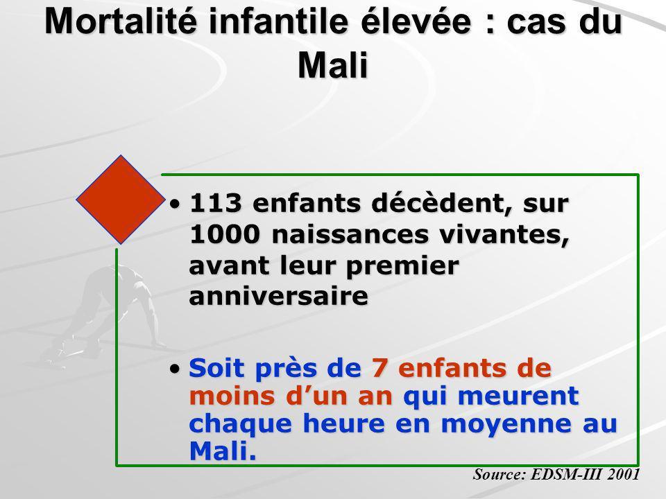 Mortalité infantile élevée : cas du Mali