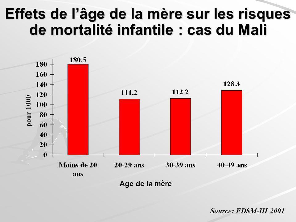 Effets de l'âge de la mère sur les risques de mortalité infantile : cas du Mali