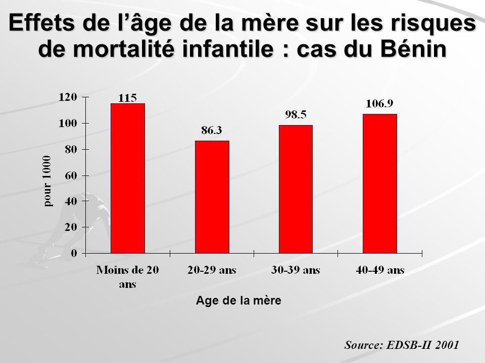 Effets de l'âge de la mère sur les risques de mortalité infantile : cas du Bénin