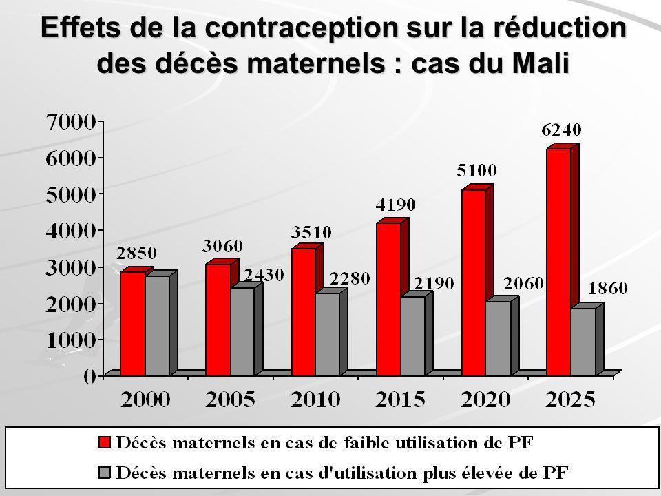 Effets de la contraception sur la réduction des décès maternels : cas du Mali