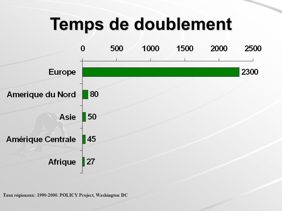 Temps de doublement Taux régionaux: 1990-2000. POLICY Project, Washington DC