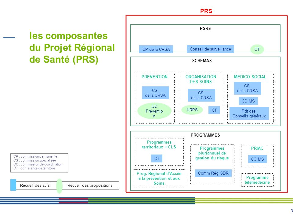 les composantes du Projet Régional de Santé (PRS)