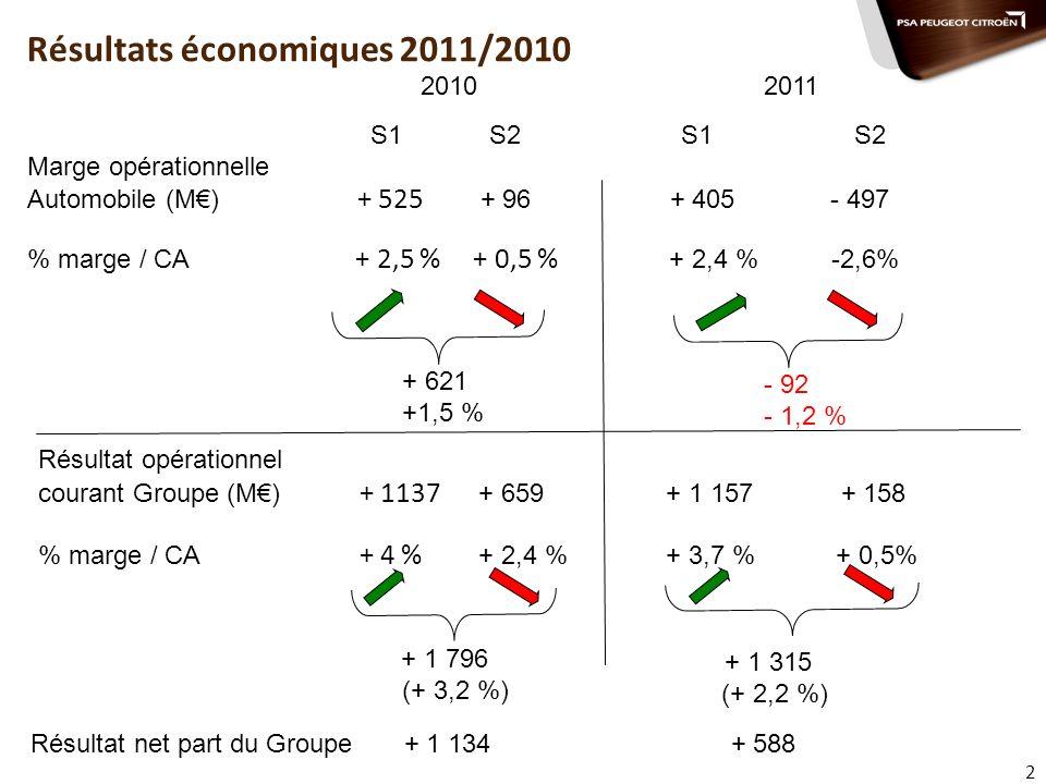 Résultats économiques 2011/2010