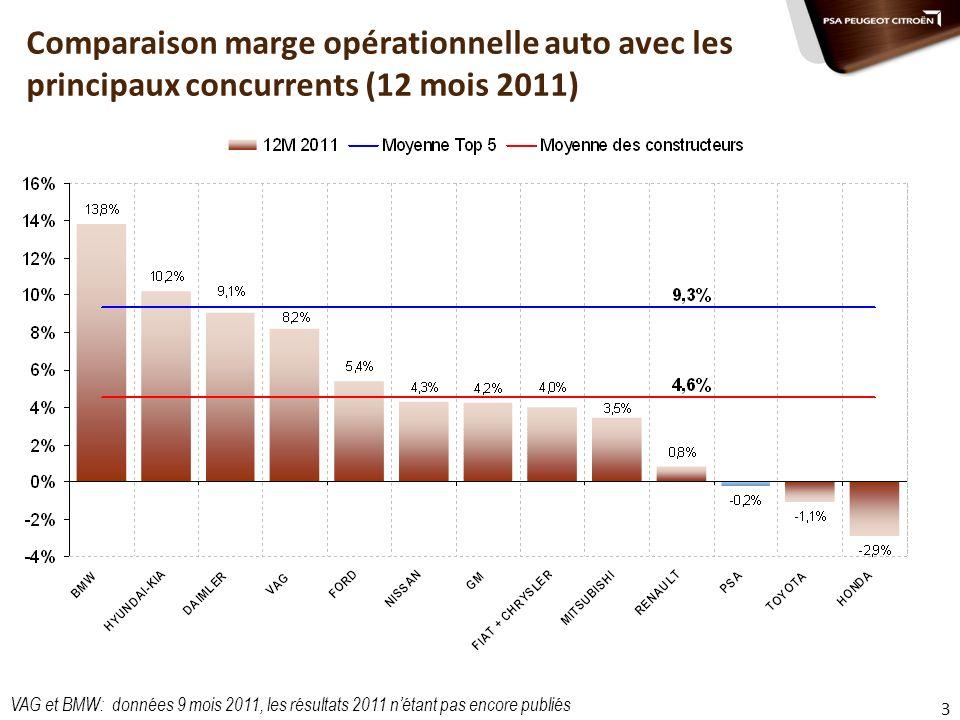 Comparaison marge opérationnelle auto avec les principaux concurrents (12 mois 2011)