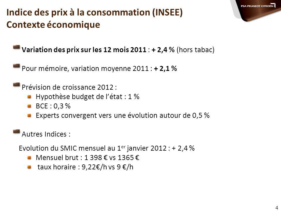 Indice des prix à la consommation (INSEE) Contexte économique
