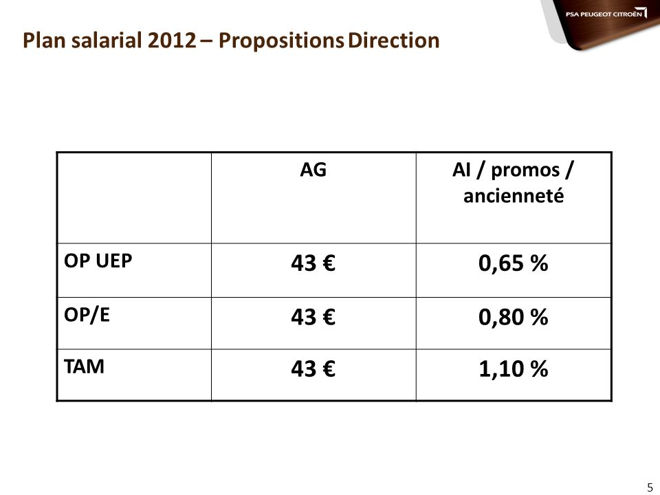 Plan salarial 2012 – Propositions Direction