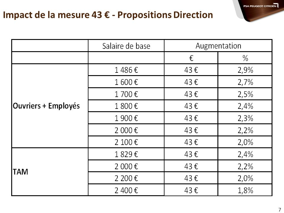 Impact de la mesure 43 € - Propositions Direction
