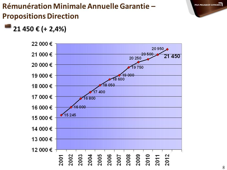 Rémunération Minimale Annuelle Garantie – Propositions Direction