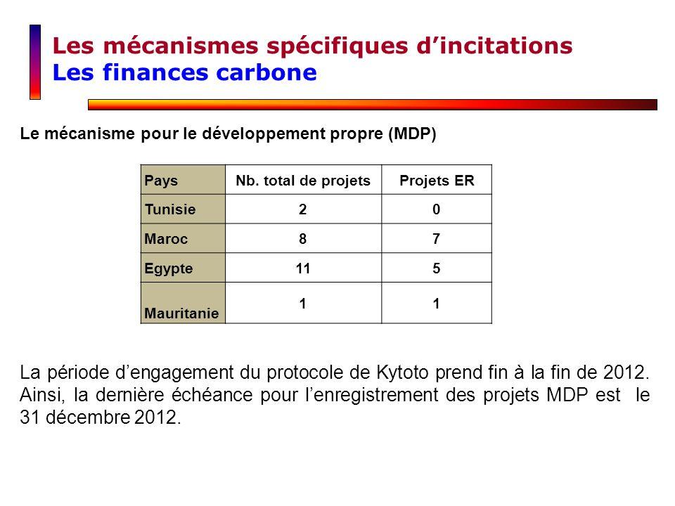 Les mécanismes spécifiques d'incitations Les finances carbone