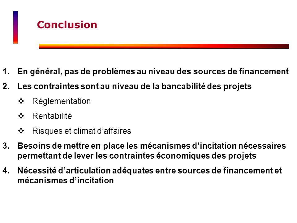 Conclusion En général, pas de problèmes au niveau des sources de financement. Les contraintes sont au niveau de la bancabilité des projets.
