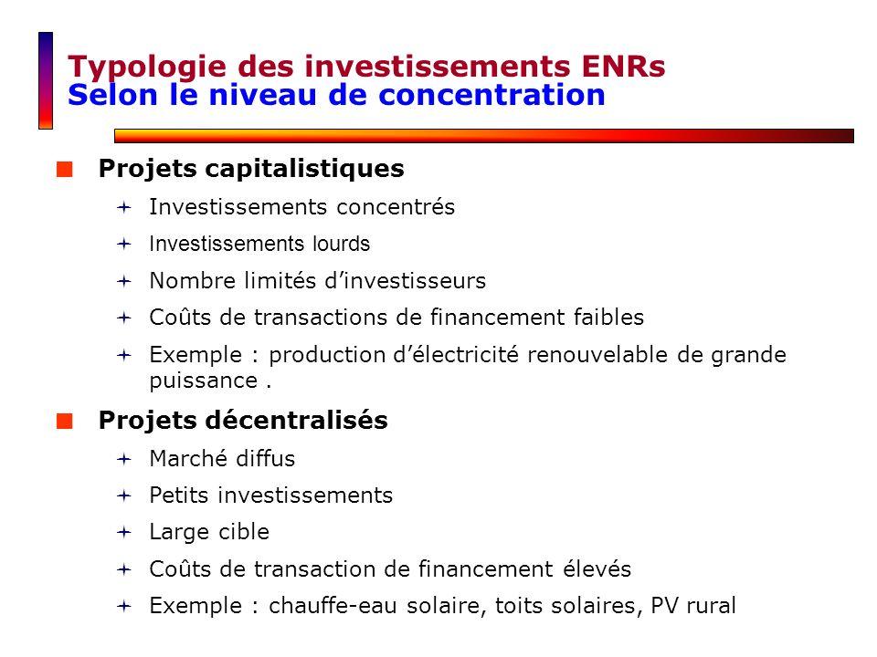 Typologie des investissements ENRs Selon le niveau de concentration