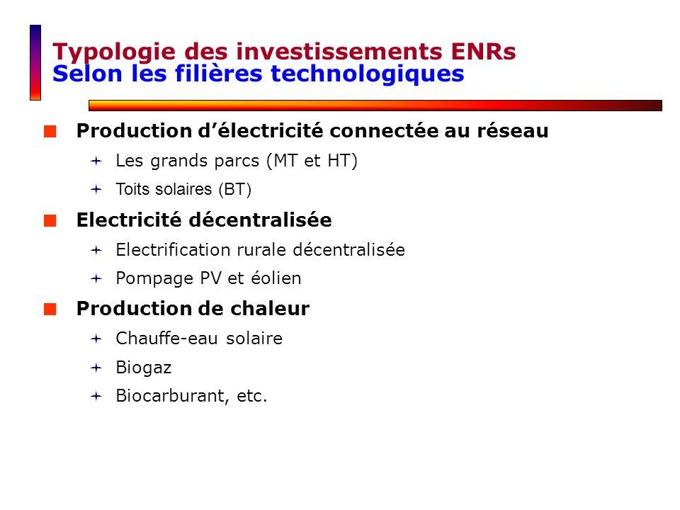 Typologie des investissements ENRs Selon les filières technologiques