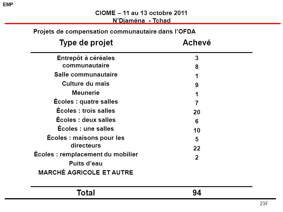Type de projet Achevé Total 94