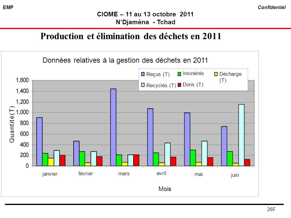 Production et élimination des déchets en 2011