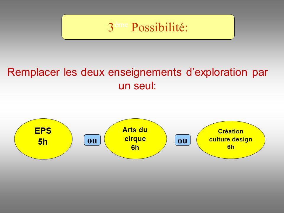 Création culture design 6h