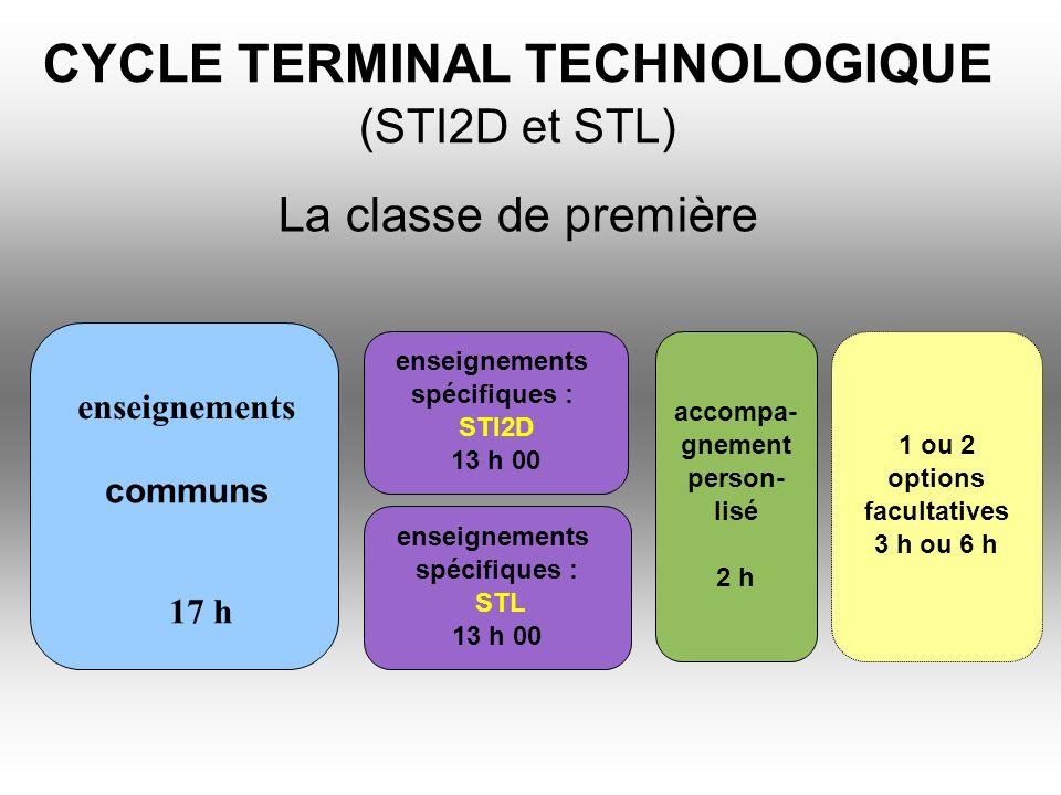 CYCLE TERMINAL TECHNOLOGIQUE