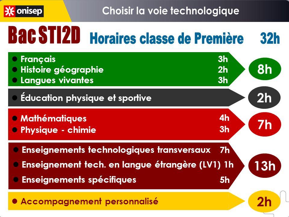 Choisir la voie technologique Horaires classe de Première 32h