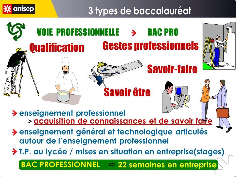 3 types de baccalauréat Gestes professionnels Qualification