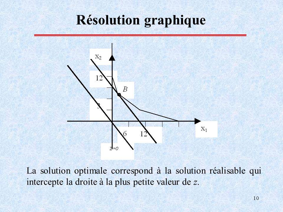 Résolution graphique La solution optimale correspond à la solution réalisable qui intercepte la droite à la plus petite valeur de z.