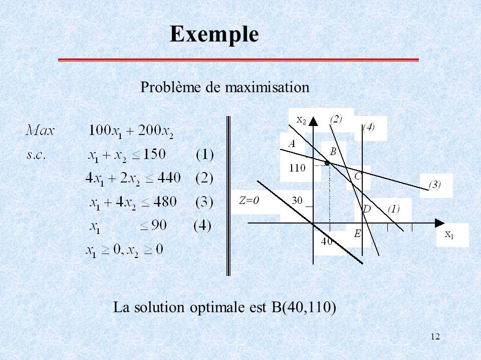 Exemple Problème de maximisation La solution optimale est B(40,110)