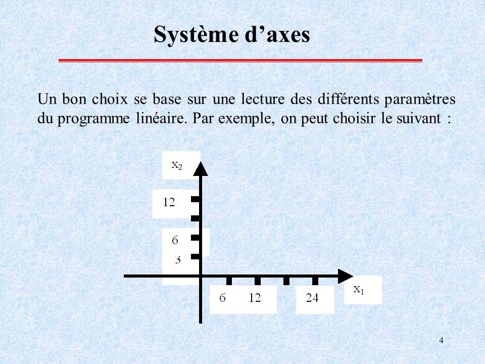 Système d'axes Un bon choix se base sur une lecture des différents paramètres du programme linéaire.