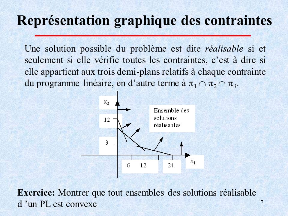 Représentation graphique des contraintes