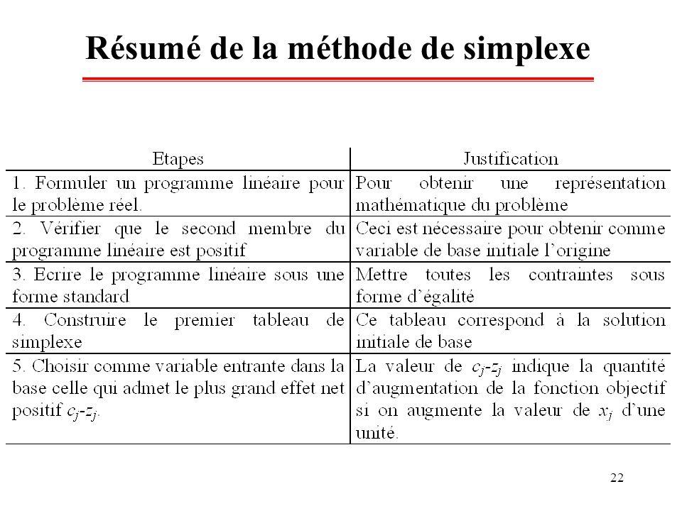 Résumé de la méthode de simplexe