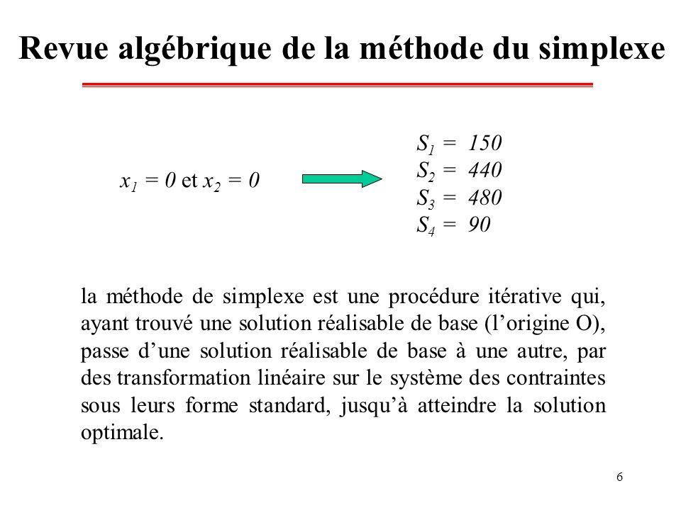 Revue algébrique de la méthode du simplexe