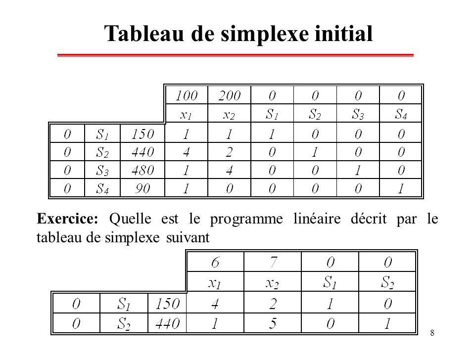 Tableau de simplexe initial