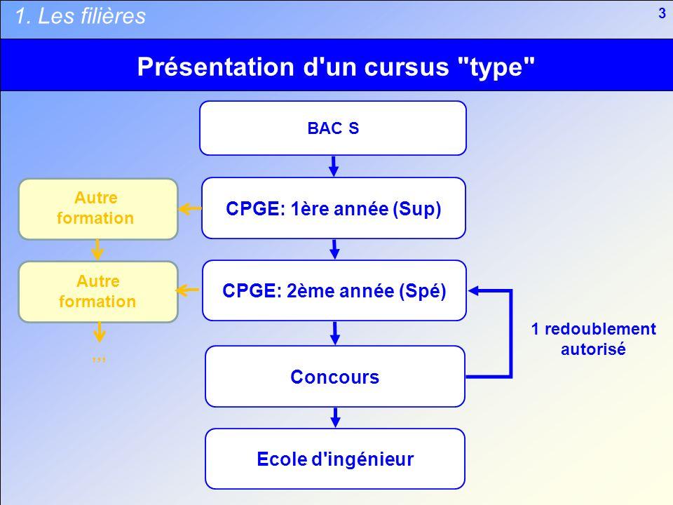 Présentation d un cursus type