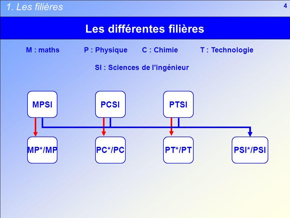 Les différentes filières
