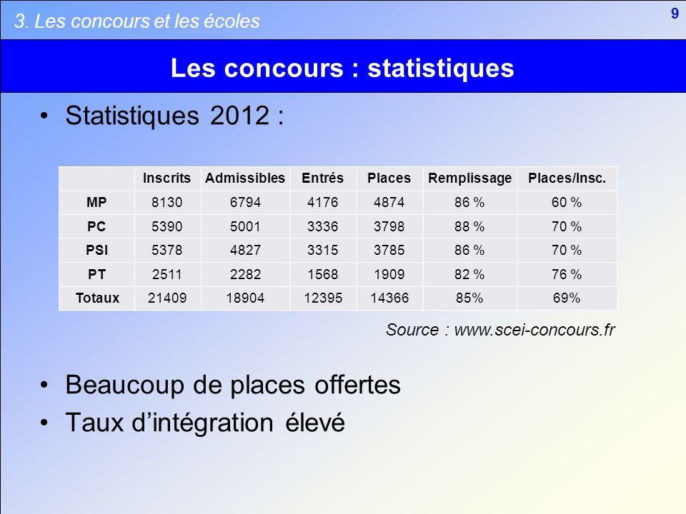 Les concours : statistiques